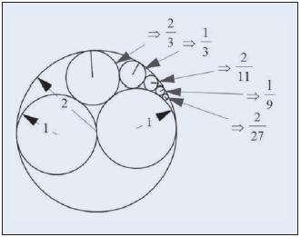 Melukis Beberapa Lingkaran dapat Menuntun Siswa Menemukan Suatu Pola