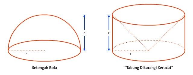 Menemukan Rumus Volume Bola Pendidikan Matematika
