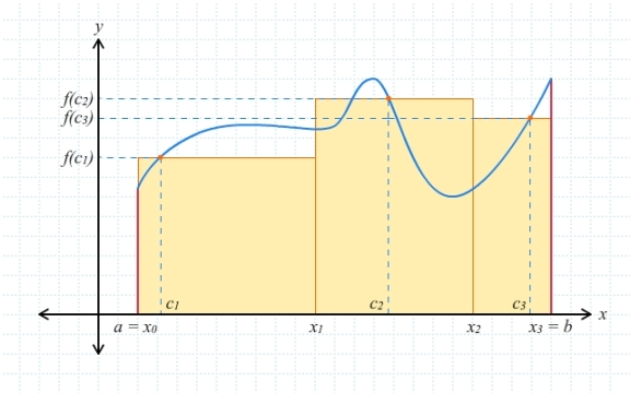 Jumlah Riemann