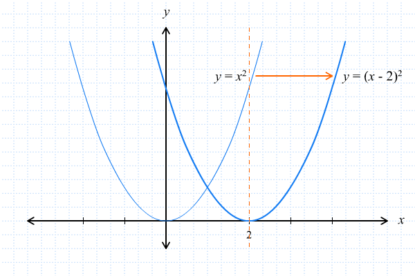Grafik Fungsi Kuadrat 1