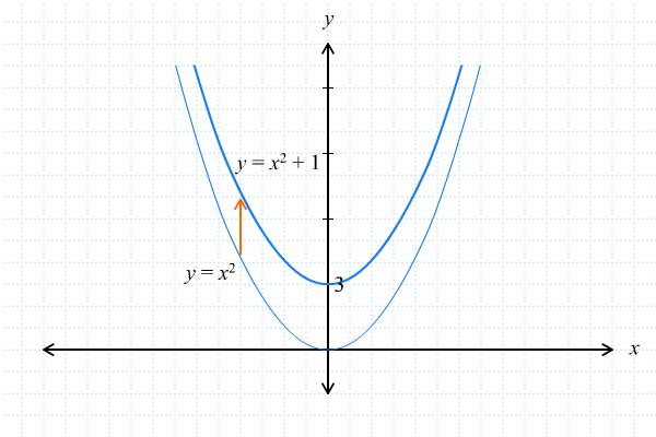 Grafik Fungsi Kuadrat 2