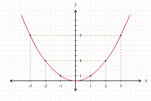 Grafik Fungsi Kuadrat 3