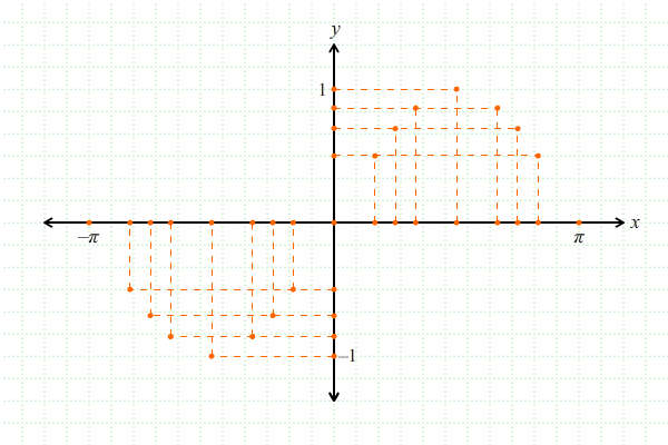 Melukis Grafik Fungsi Trigonometri 2