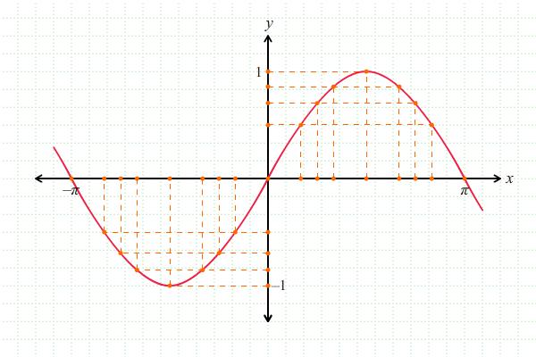 Melukis Grafik Fungsi Trigonometri 3