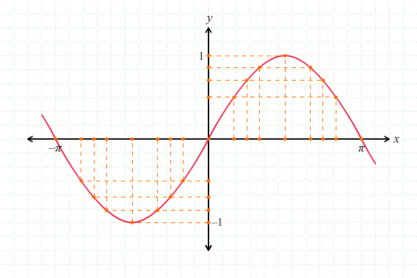 Melukis grafik fungsi trigonometri pendidikan matematika melukis grafik fungsi trigonometri 3 ccuart Images