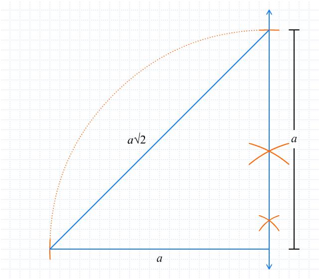 Bisakah Kita Melukis Ruas Garis Dengan Panjang Bilangan Akar Pendidikan Matematika