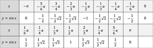 Melukis grafik fungsi trigonometri pendidikan matematika tabel sinus ccuart Images