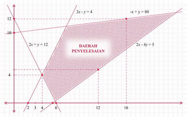 Program Linear Menggambar Daerah Penyelesaian Sistem Pertidaksamaan Linear Dua Variabel