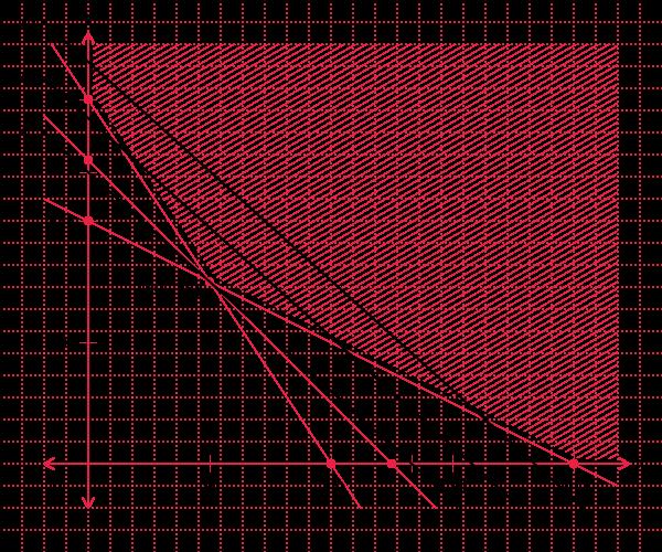 Program Linear Menentukan Nilai Optimum Suatu Fungsi Objektif Dengan Menggunakan Metode Garis