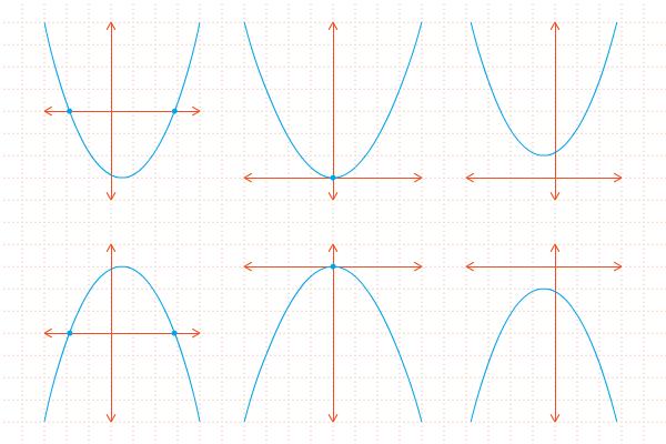 Grafik-grafik Fungsi Kuadrat