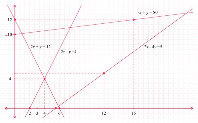 Grafik Persamaan Linear