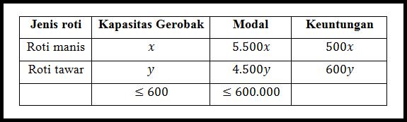 Program Linear Model Matematika Pendidikan Matematika