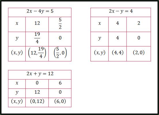 Tabel Titik-titik Koordinat