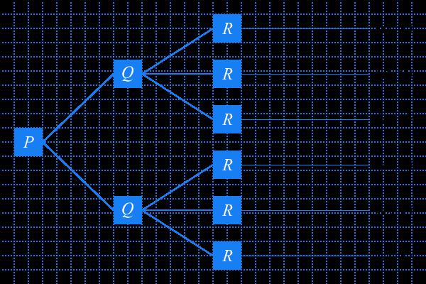 Peluang aturan perkalian dan penjumlahan pendidikan matematika diagram pohon perjalanan p q r ccuart Choice Image