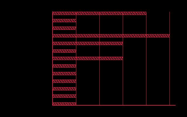 Grafik Sebaran Soal