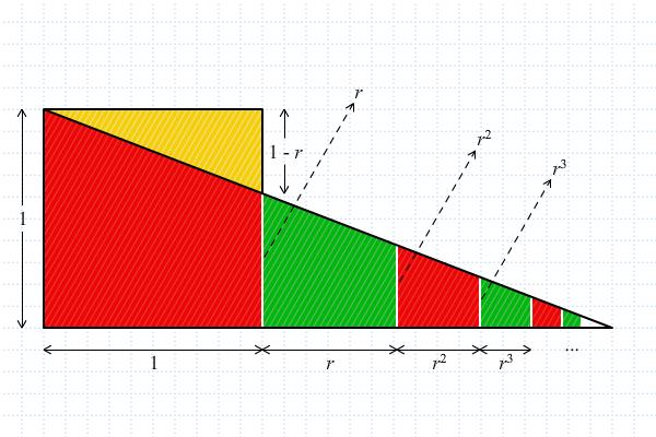 Alat Peraga Deret Geometri Tak Terhingga 2