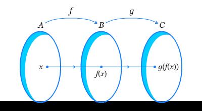 Diagram Panah Fungsi Komposisi