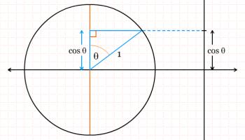 Melukis grafik fungsi tangen pendidikan matematika melukis grafik fungsi cosinus ccuart Gallery