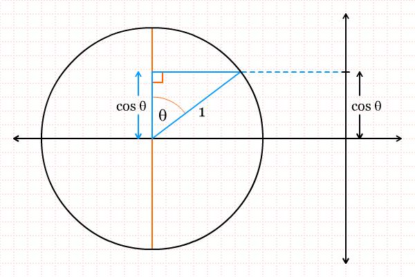 Lingkaran Satuan