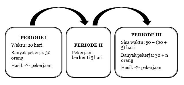 Tabel Periode Pekerjaan
