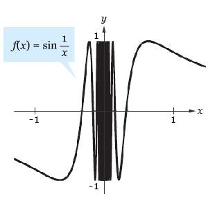 Grafik Fungsi 3