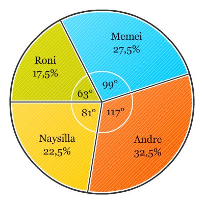Diagram lingkaran pendidikan matematika ccuart Choice Image