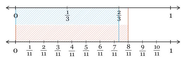 Mengurutkan pecahan pendidikan matematika garis bilangan ccuart Gallery