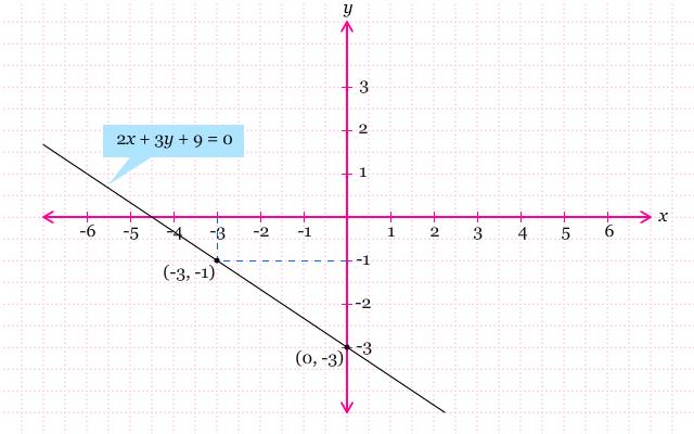 Grafik 2x + 3y + 9 = 0