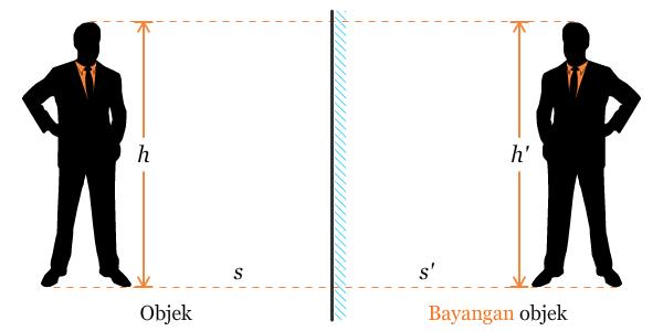 Materi Pencerminan Matematika Kelas 4 SD TA 2013/2014