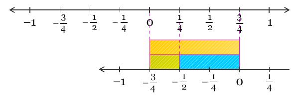 Garis Bilangan II
