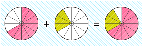 Contoh soal matematika operasi pecahan SD Kelas 4 Semester 2