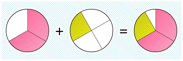 Penjumlahan Pecahan Pendidikan Matematika