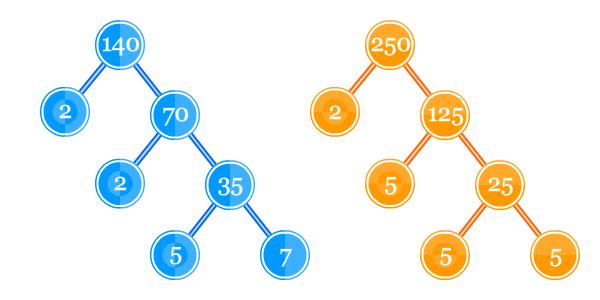 Faktor Faktor Persekutuan Dan Fpb Pendidikan Matematika