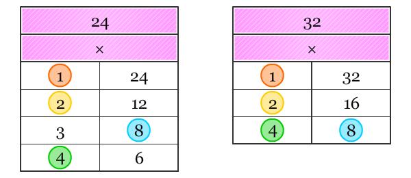 Tabel Faktor