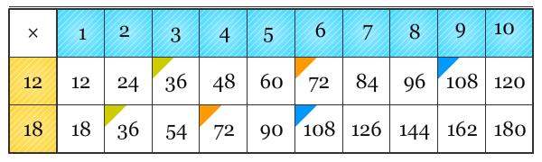 Tabel Kelipatan