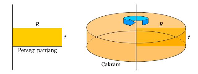 Cakram