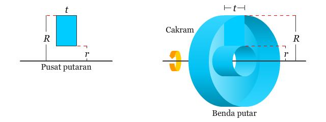 Cincin dalam Metode Cincin