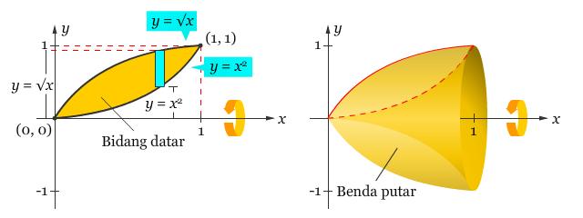 Aplikasi Integral Menentukan Volume Dengan Metode Cincin Pendidikan Matematika