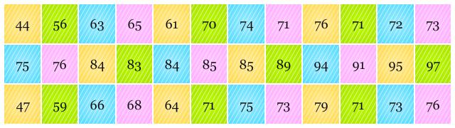 diagram batang daun pendidikan matematika Penjelasan Gambar Grafik Diagram Dan Tabel data nilai siswa