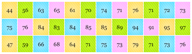 Diagram batang daun pendidikan matematika data nilai siswa ccuart Images