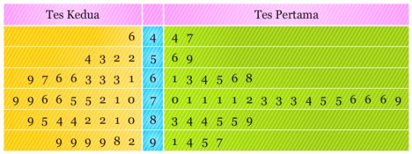 Diagram Batang Daun Pendidikan Matematika