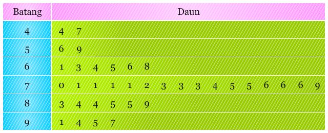 Diagram batang daun pendidikan matematika diagram batang daun ccuart Image collections
