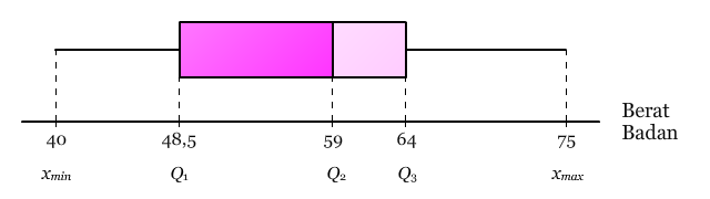 Diagram Kotak Garis Berat Badan