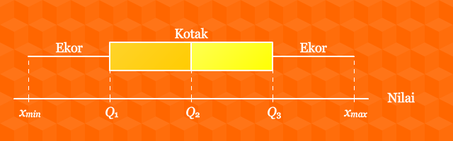 Diagram kotak garis pendidikan matematika diagram kotak garis ccuart Image collections