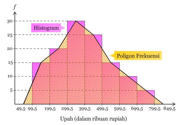Hanipa Kurniawati's blog: Histogram, Poligon, dan Ogive