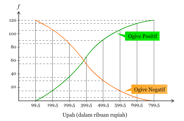 Poligon Histogram Dan Ogive Contextual Learning