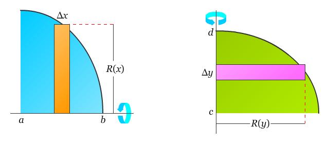 Aplikasi Integral Menentukan Volume Dengan Metode Cakram Pendidikan Matematika