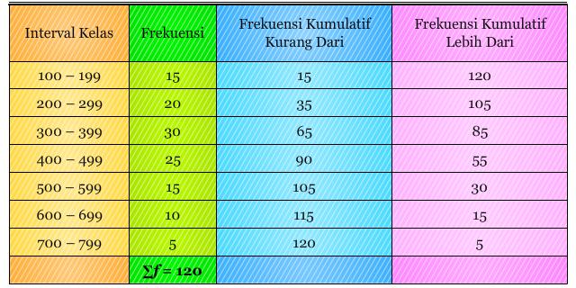 Tabel Distribusi Frekuensi Kumulatif