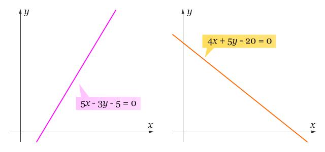 Contoh Soal Sistem Pertidaksamaan Linear Dua Variabel Dengan Metode Grafik