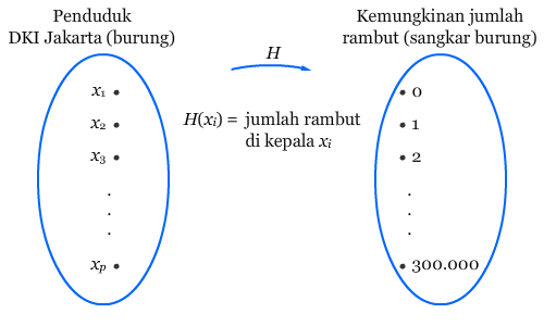 Diagram Panah I